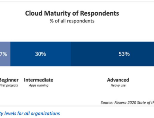 How to formulate and implement a cloud management strategy: A guide