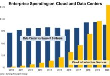 Cloud service revenue 'finally dwarfs' enterprise data centre spending in 2020